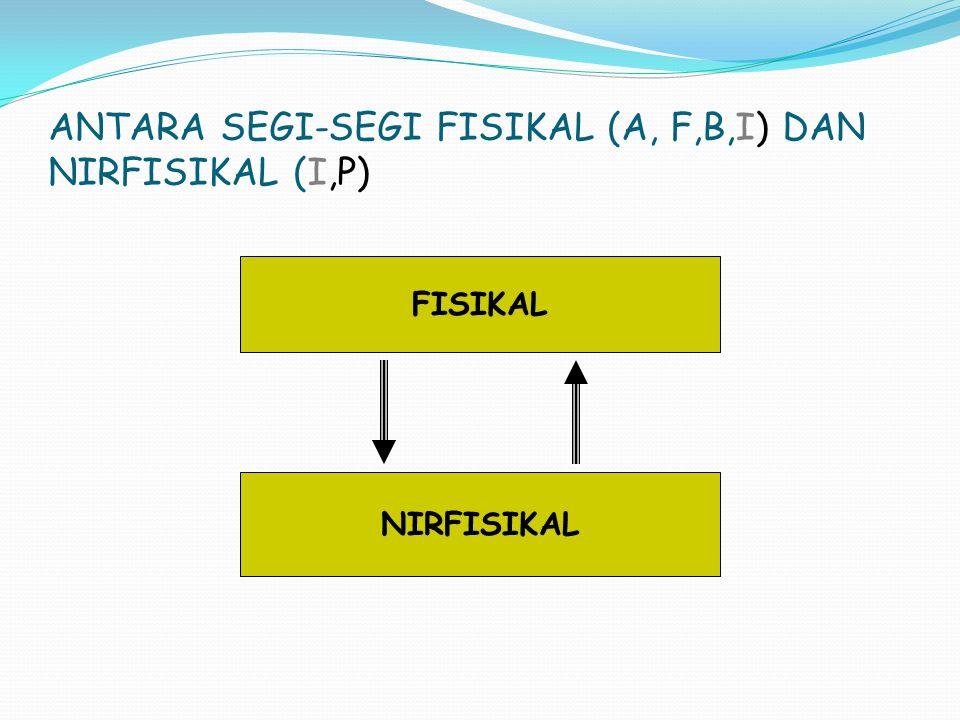 ANTARA SEGI-SEGI FISIKAL (A, F,B,I) DAN NIRFISIKAL (I,P)