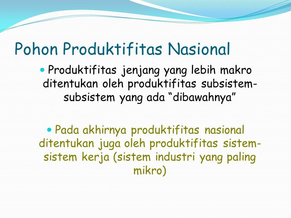 Pohon Produktifitas Nasional