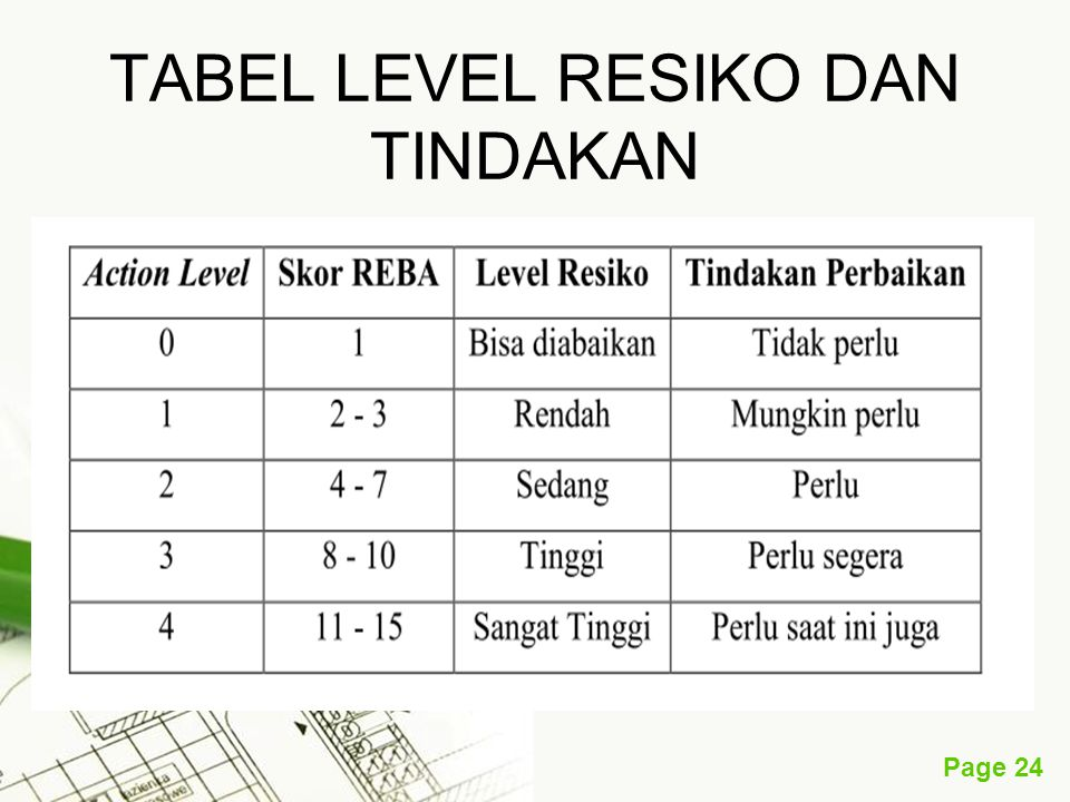 TABEL LEVEL RESIKO DAN TINDAKAN