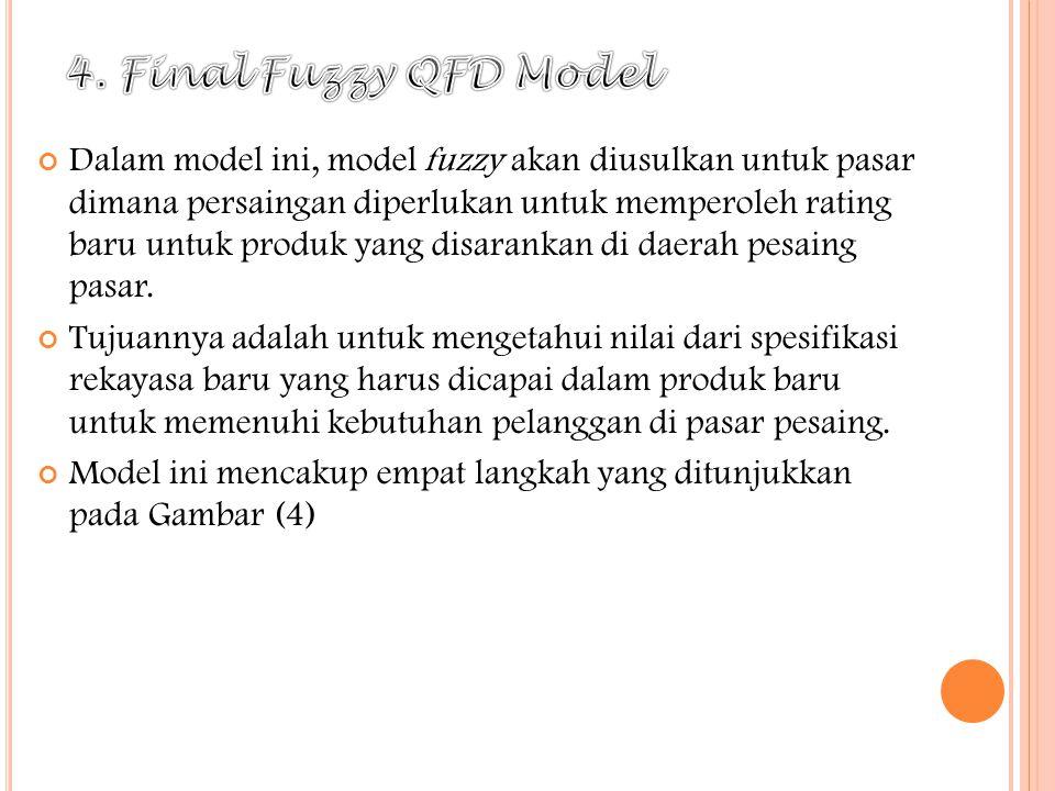 4. Final Fuzzy QFD Model