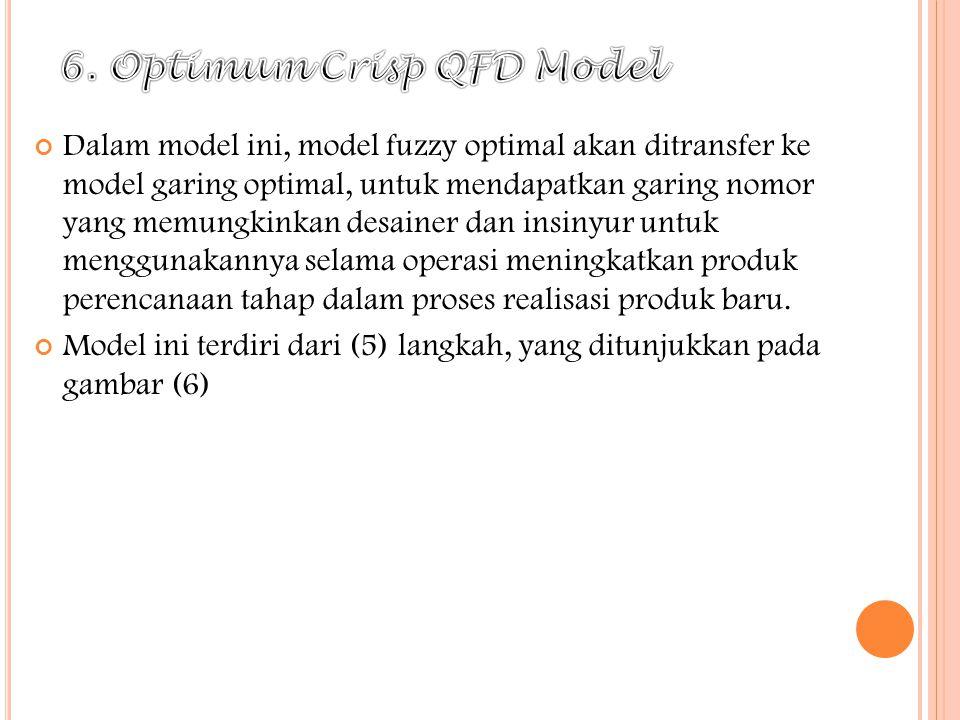 6. Optimum Crisp QFD Model