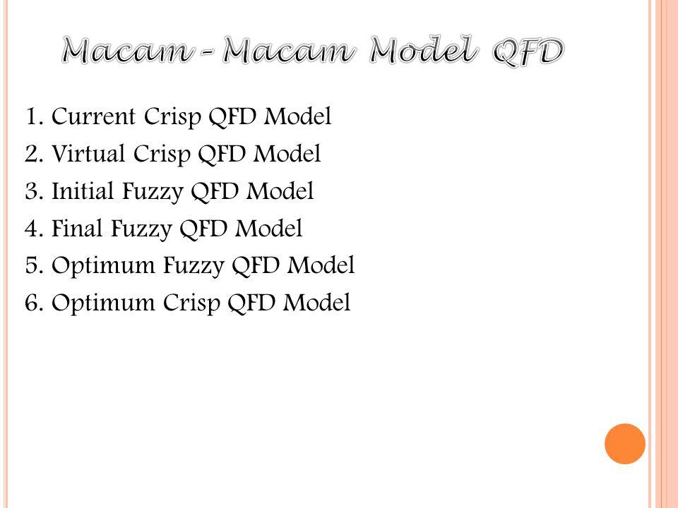 Macam – Macam Model QFD