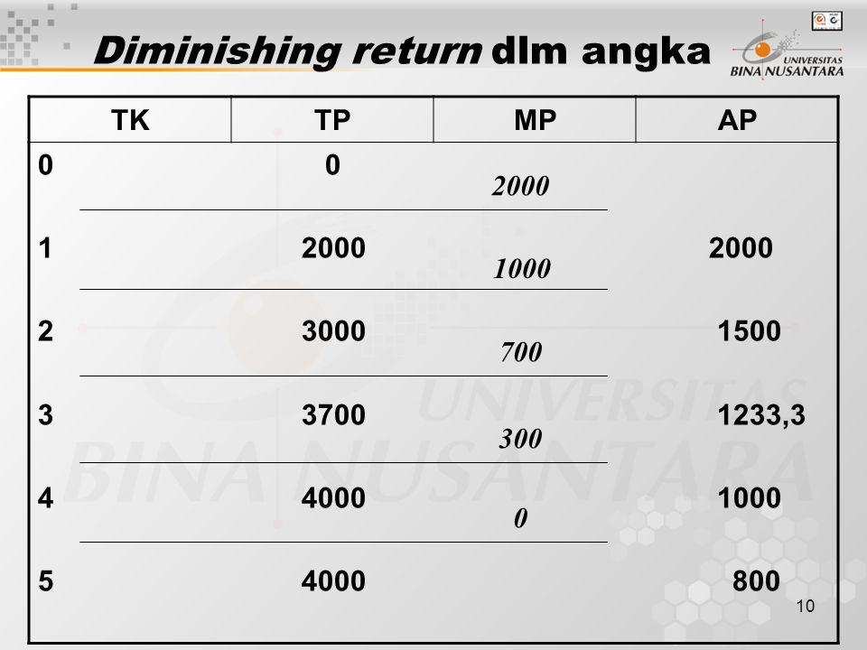 Diminishing return dlm angka