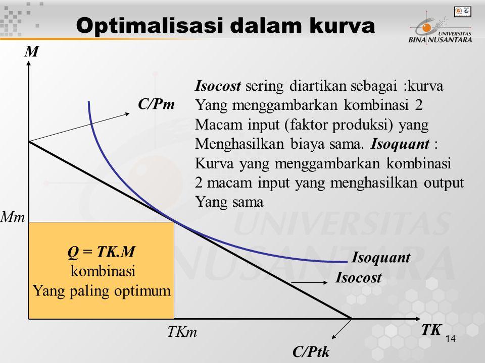 Optimalisasi dalam kurva