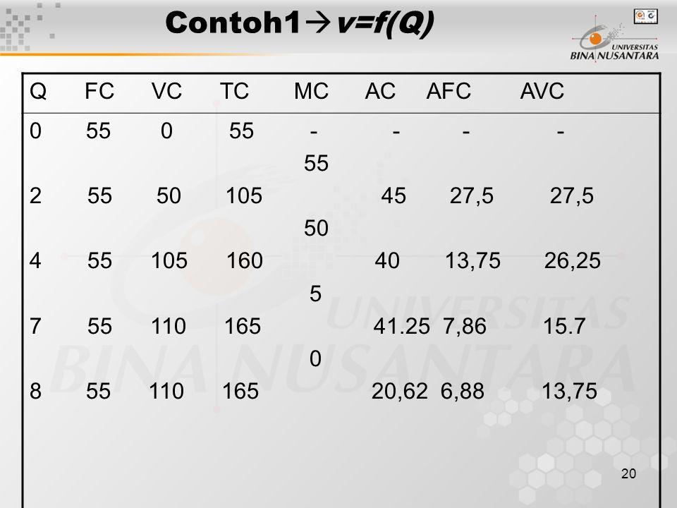 Contoh1v=f(Q) Q FC VC TC MC AC AFC AVC 0 55 0 55 - - - - 55