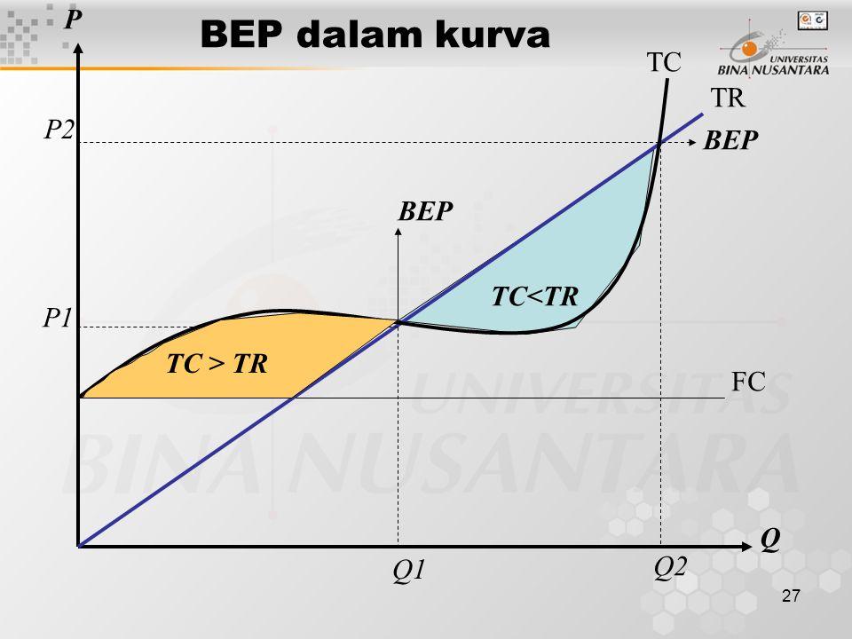 P BEP dalam kurva TC TR P2 BEP BEP TC<TR P1 TC > TR FC Q Q1 Q2