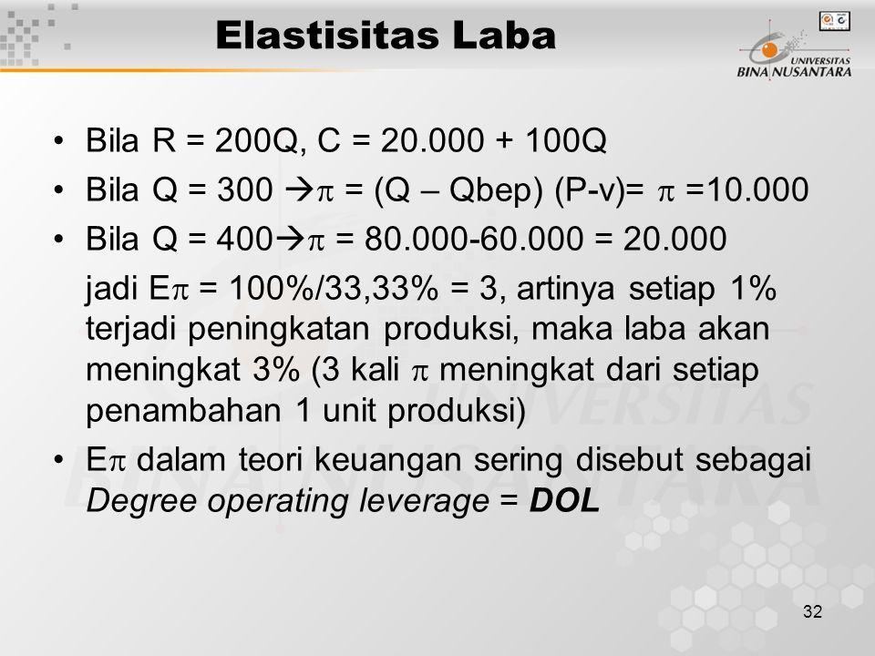 Elastisitas Laba Bila R = 200Q, C = 20.000 + 100Q