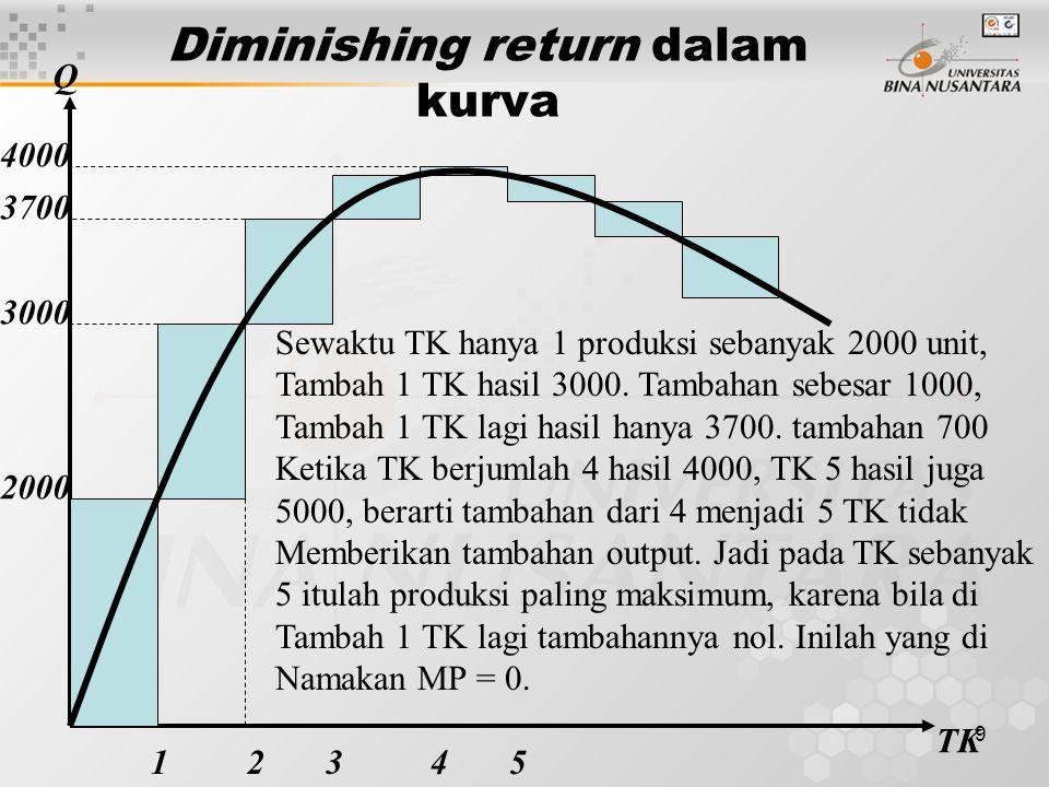Diminishing return dalam kurva