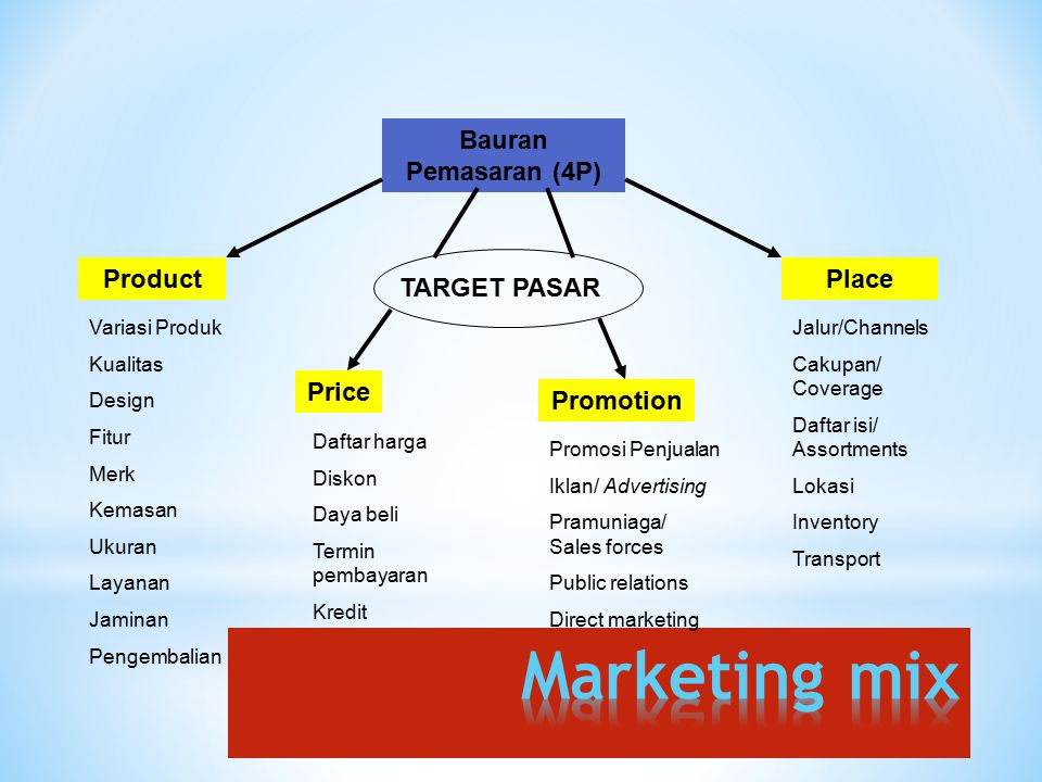 Marketing mix Bauran Pemasaran (4P) Product Place TARGET PASAR Price