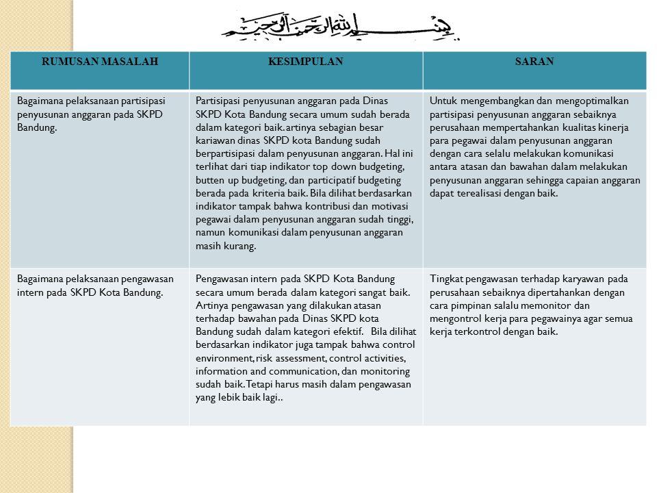RUMUSAN MASALAH KESIMPULAN. SARAN. Bagaimana pelaksanaan partisipasi penyusunan anggaran pada SKPD Bandung.