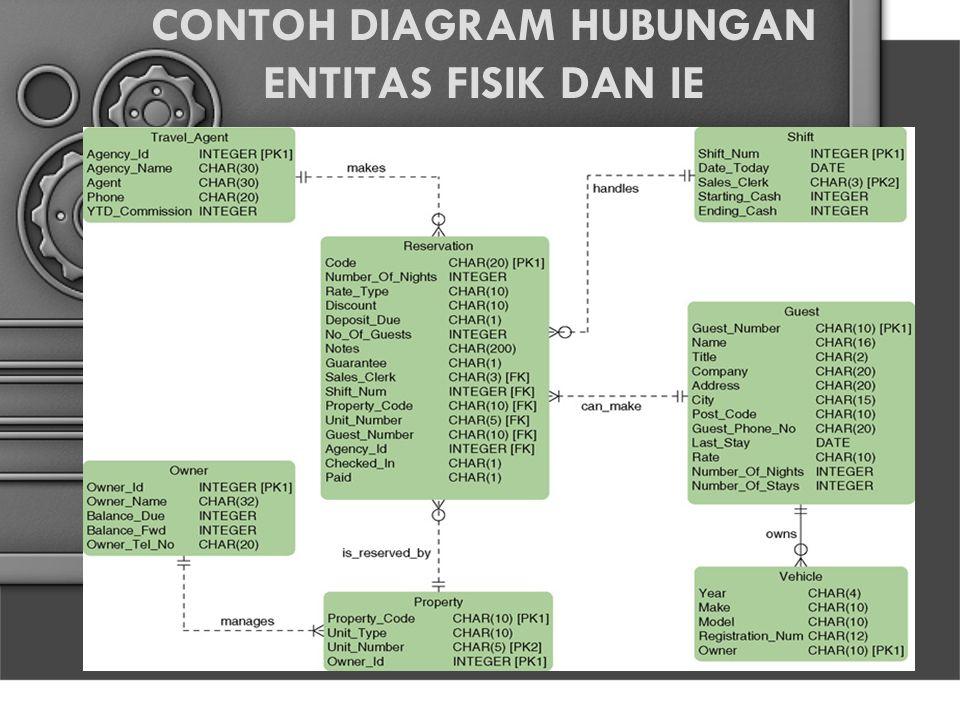 CONTOH DIAGRAM HUBUNGAN ENTITAS FISIK DAN IE