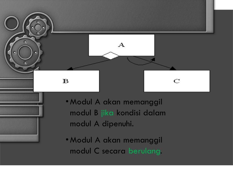 Modul A akan memanggil modul B jika kondisi dalam modul A dipenuhi.