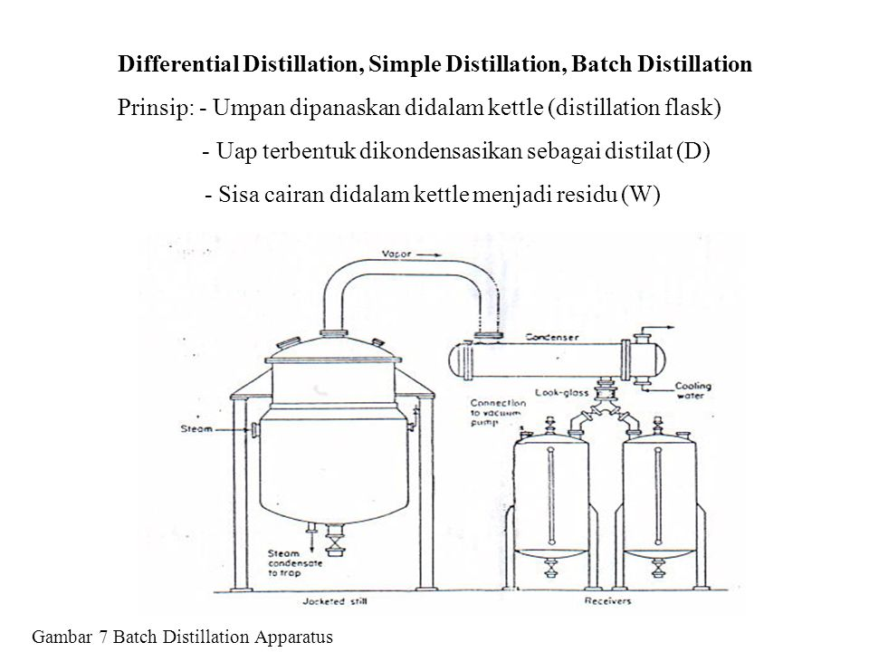 Gambar 7 Batch Distillation Apparatus