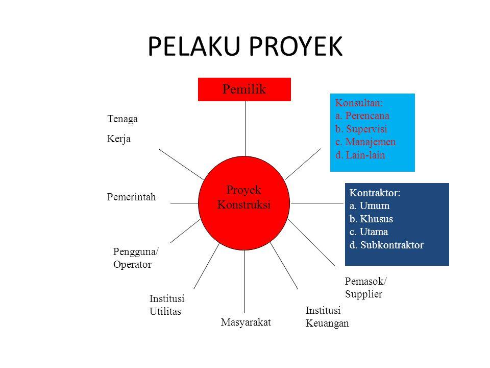 PELAKU PROYEK Pemilik Proyek Konstruksi Konsultan: a. Perencana