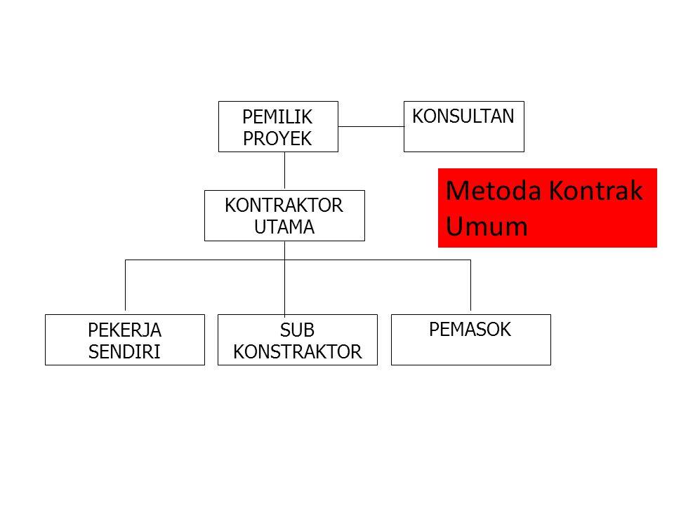 Metoda Kontrak Umum PEMILIK PROYEK KONSULTAN KONTRAKTOR UTAMA