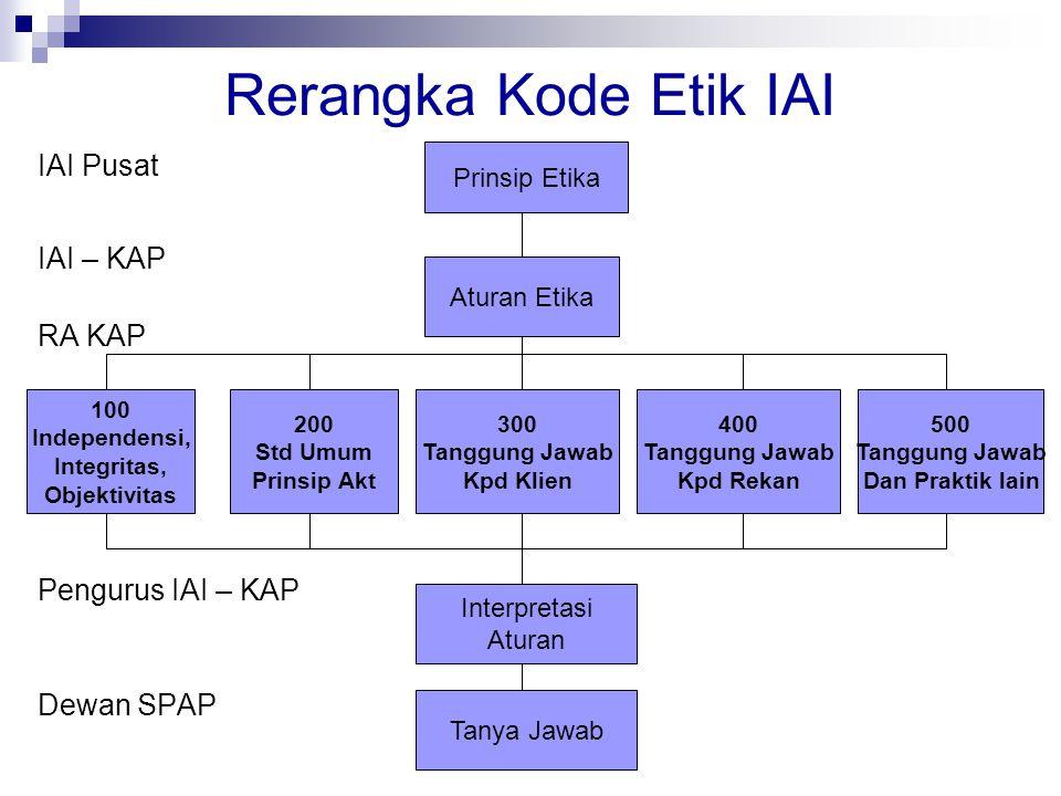 Rerangka Kode Etik IAI IAI Pusat IAI – KAP RA KAP Pengurus IAI – KAP