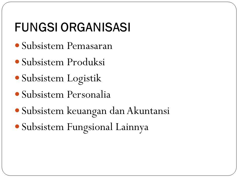FUNGSI ORGANISASI Subsistem Pemasaran Subsistem Produksi