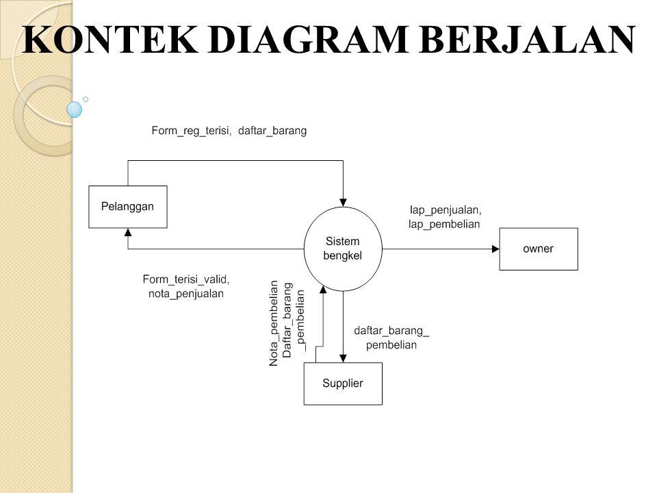 Sistem informasi penjualan pembelian racing parts dan layanan 11 kontek diagram berjalan ccuart Image collections