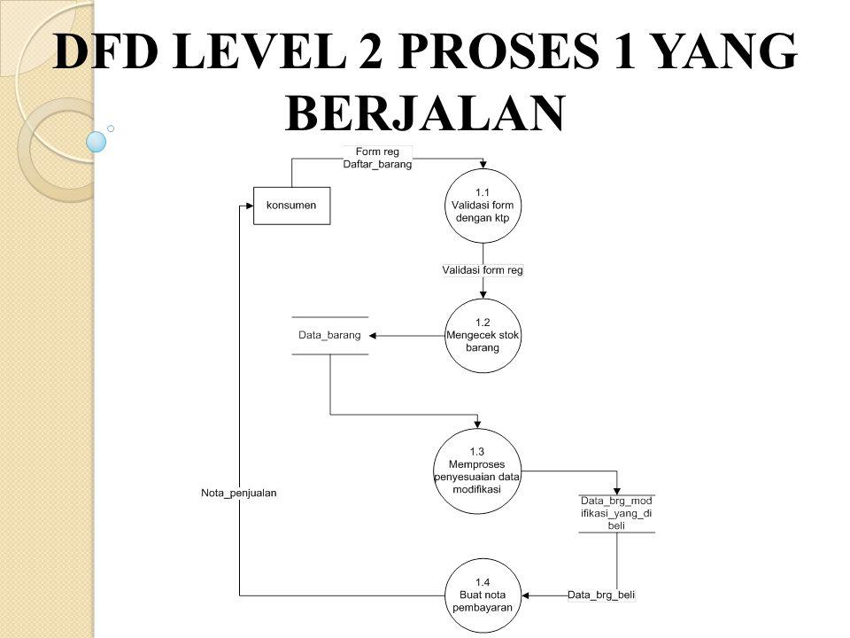 DFD LEVEL 2 PROSES 1 YANG BERJALAN