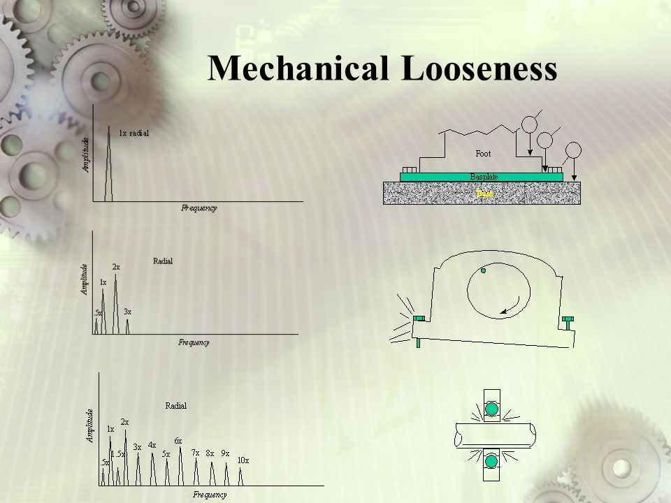 Mechanical Looseness