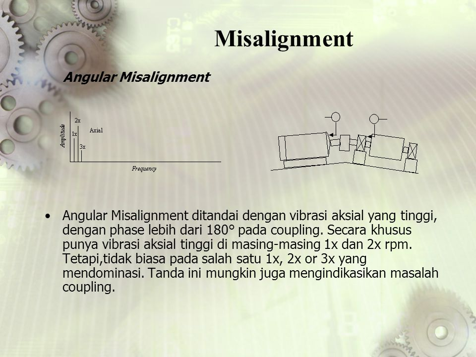 Misalignment Angular Misalignment