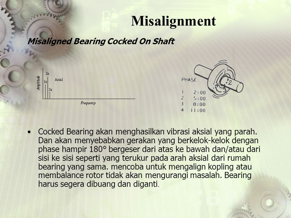 Misalignment Misaligned Bearing Cocked On Shaft