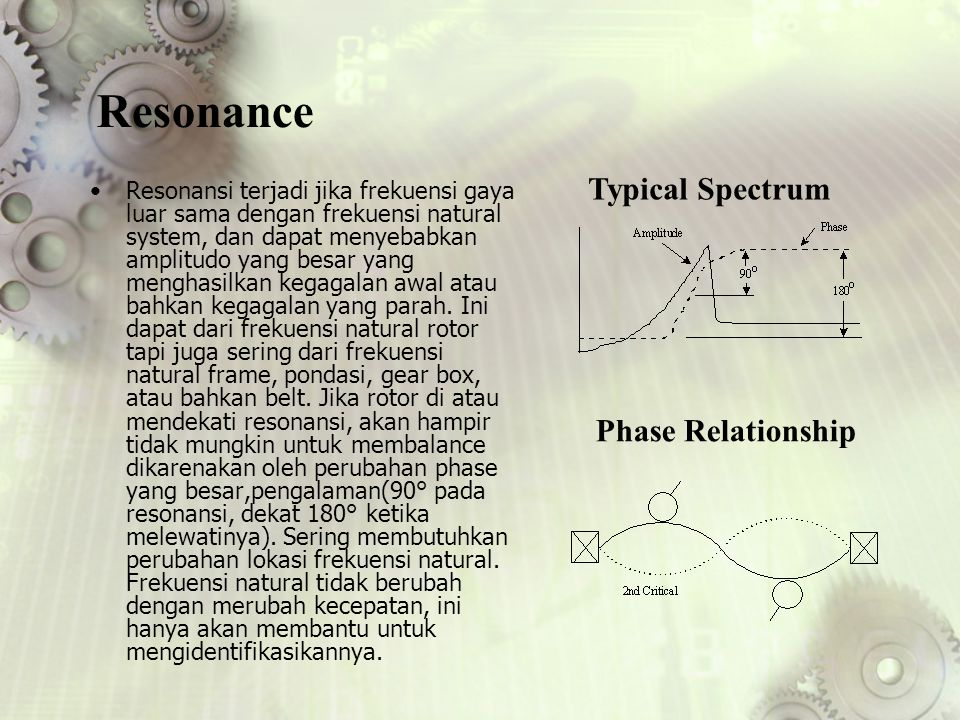 Resonance Typical Spectrum Phase Relationship