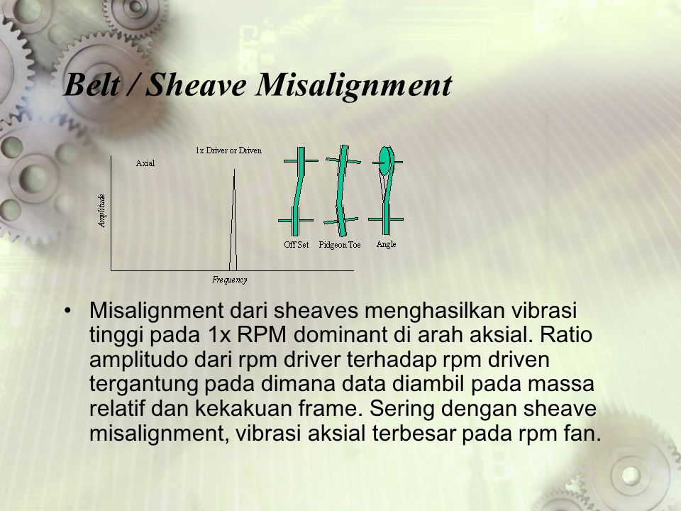 Belt / Sheave Misalignment