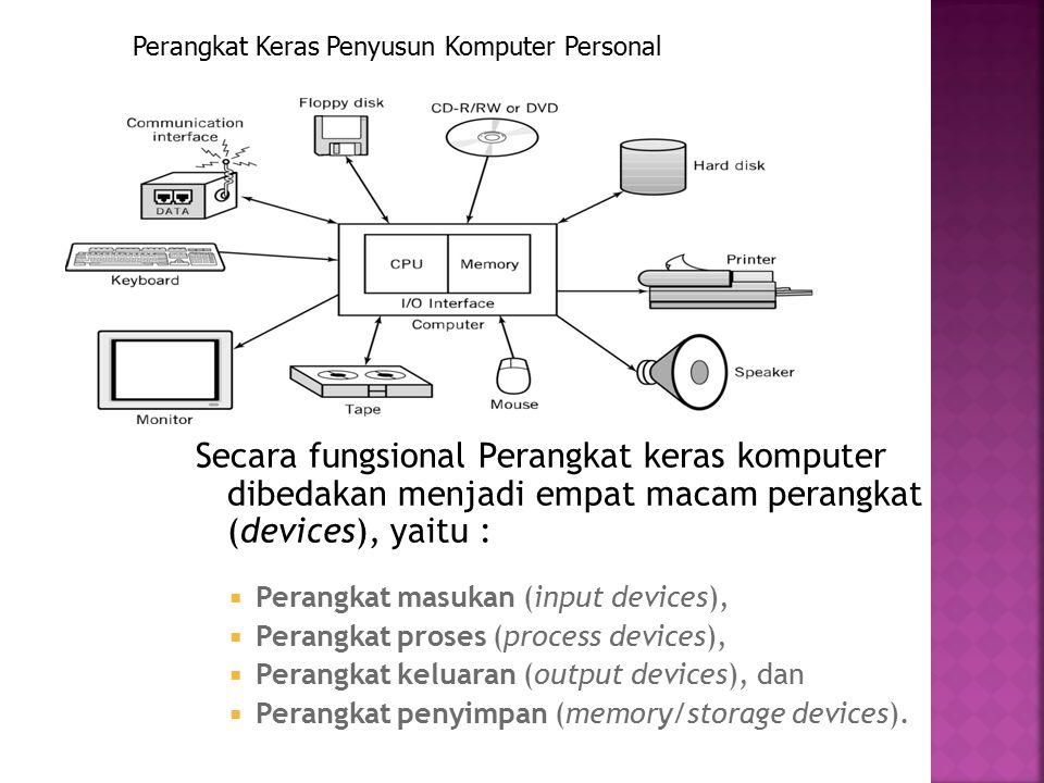 Perangkat Keras Penyusun Komputer Personal