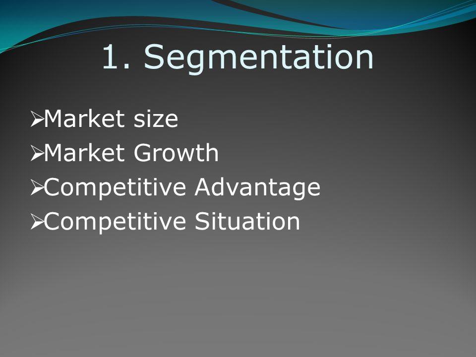 Segmentation Market size Market Growth Competitive Advantage