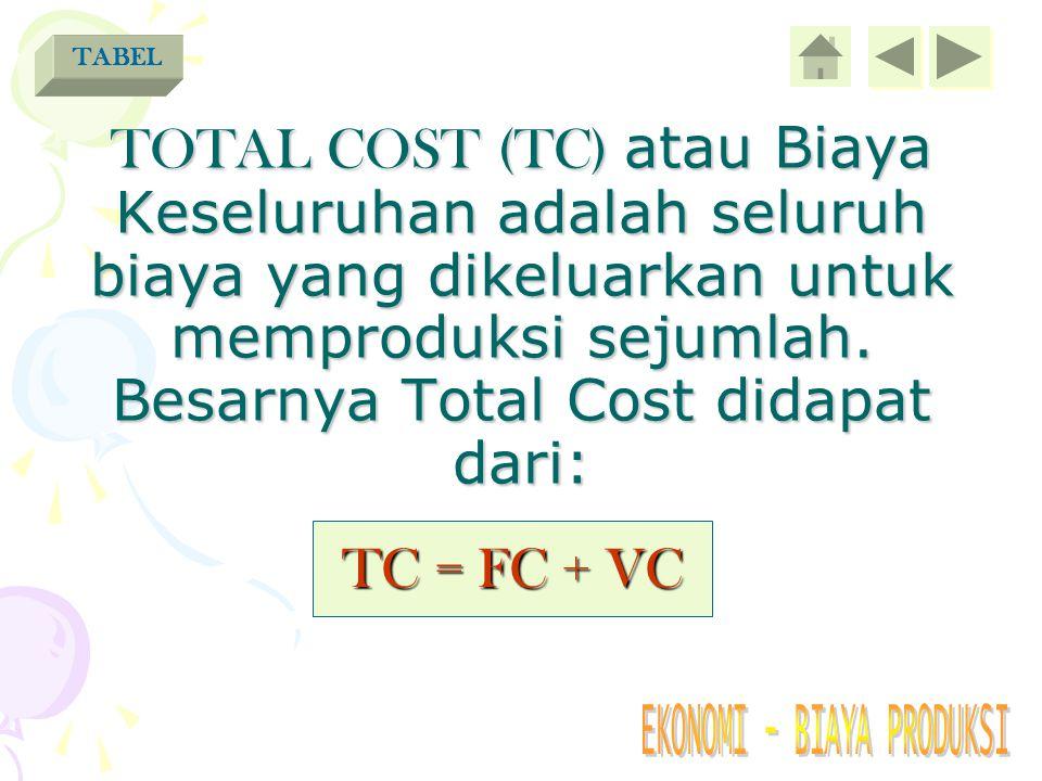 TABEL TOTAL COST (TC) atau Biaya Keseluruhan adalah seluruh biaya yang dikeluarkan untuk memproduksi sejumlah. Besarnya Total Cost didapat dari: