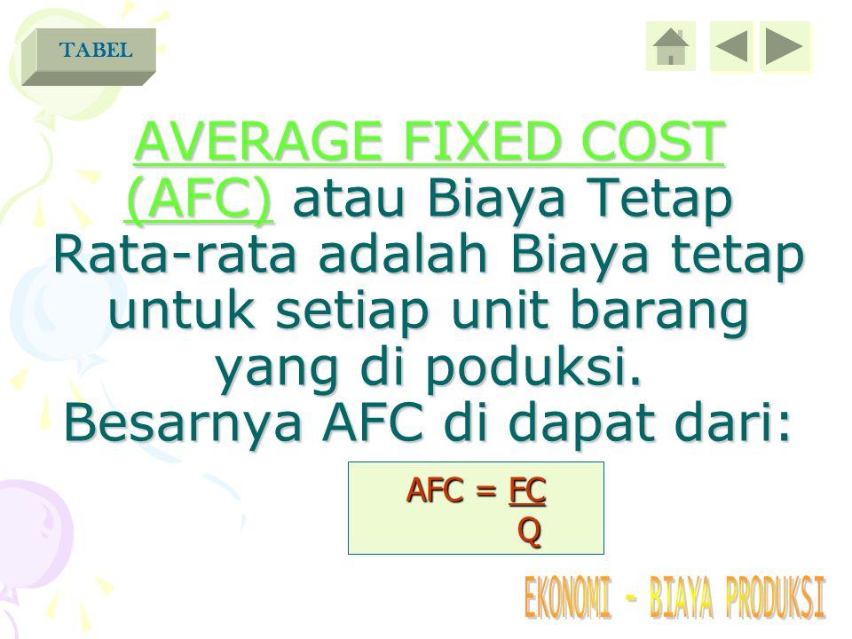 TABEL AVERAGE FIXED COST (AFC) atau Biaya Tetap Rata-rata adalah Biaya tetap untuk setiap unit barang yang di poduksi. Besarnya AFC di dapat dari: