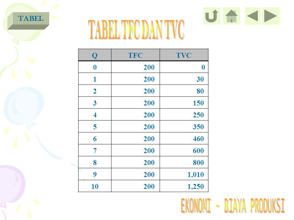 TABEL TFC DAN TVC TABEL Q TFC TVC 200 1 30 2 80 3 150 4 250 5 350 6