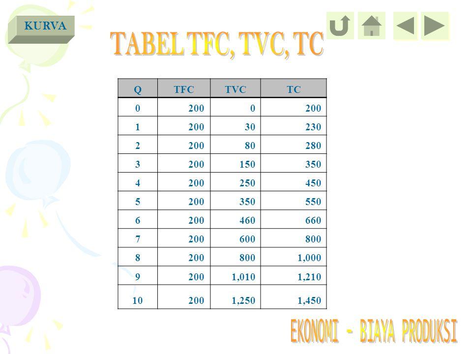 TABEL TFC, TVC, TC KURVA Q TFC TVC TC 200 1 30 230 2 80 280 3 150 350