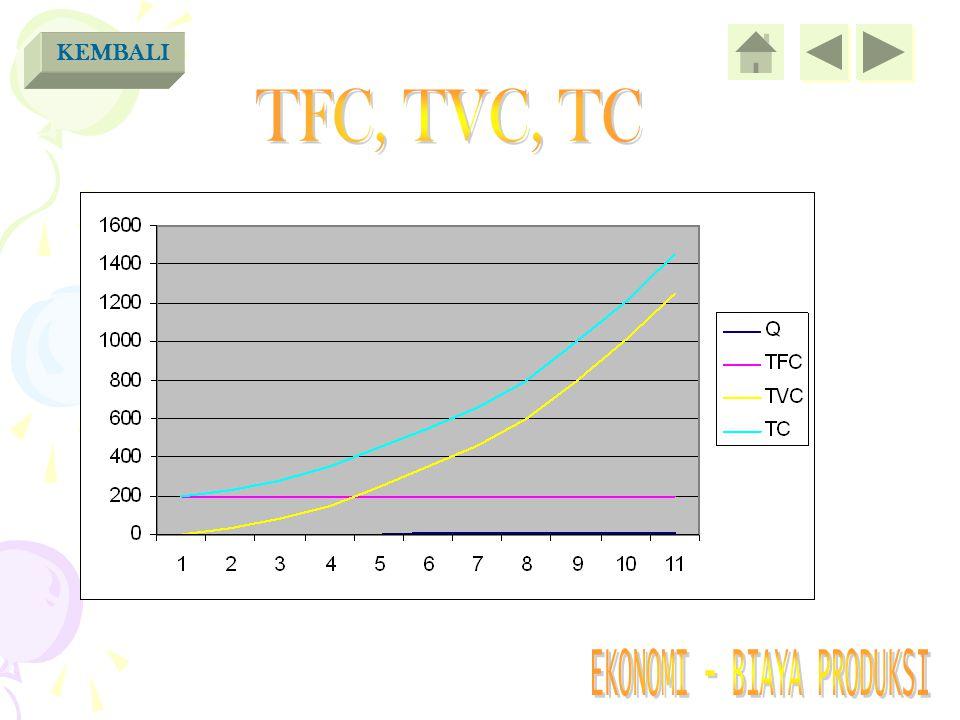 KEMBALI TFC, TVC, TC