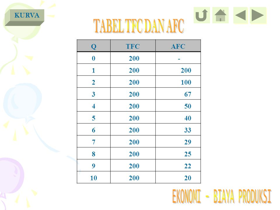 TABEL TFC DAN AFC KURVA Q TFC AFC 200 - 1 2 100 3 67 4 50 5 40 6 33 7