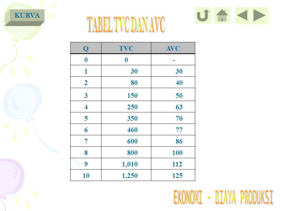 TABEL TVC DAN AVC KURVA Q TVC AVC - 1 30 2 80 40 3 150 50 4 250 63 5