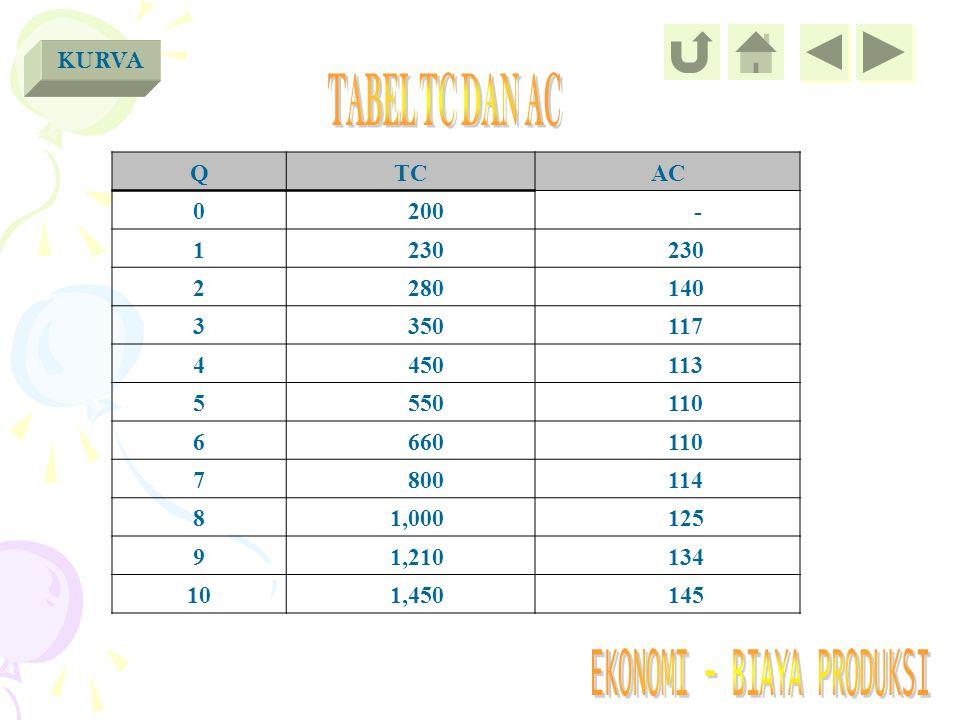 TABEL TC DAN AC KURVA Q TC AC 200 - 1 230 2 280 140 3 350 117 4 450