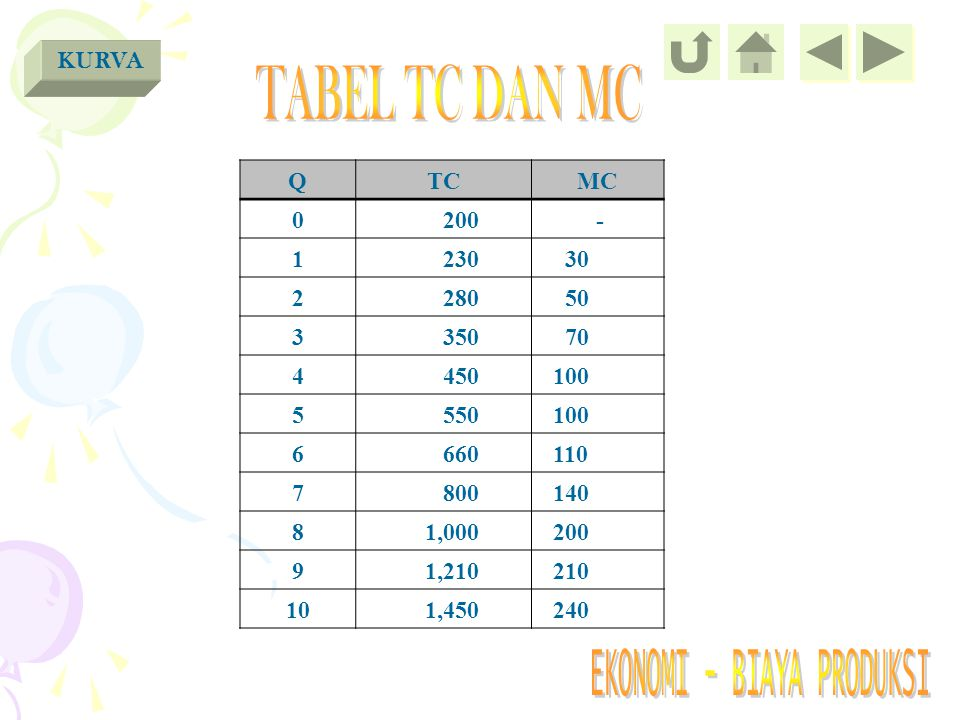 TABEL TC DAN MC KURVA Q TC MC 200 - 1 230 30 2 280 50 3 350 70 4 450