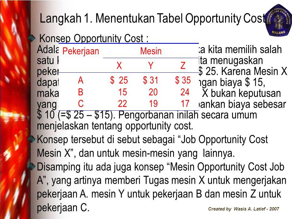 Langkah 1. Menentukan Tabel Opportunity Cost