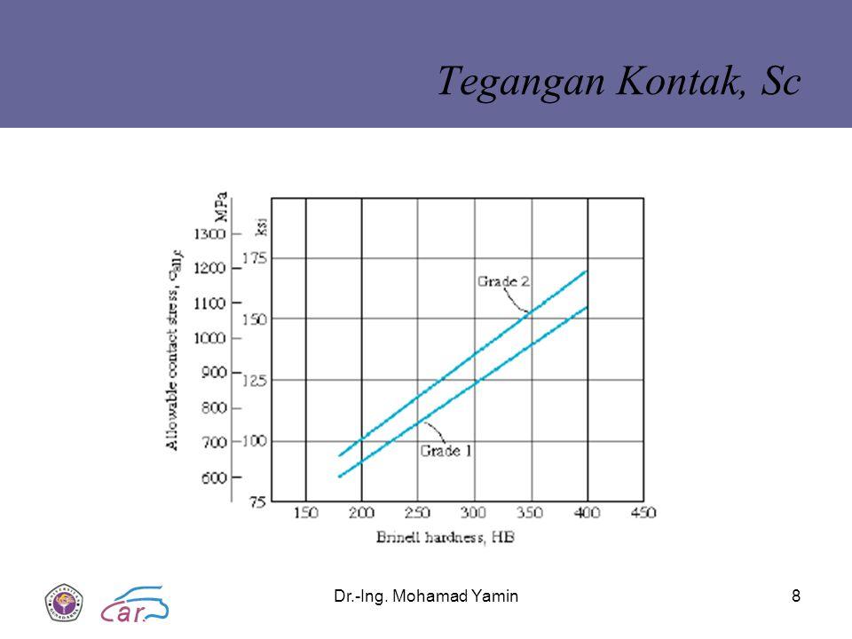 Tegangan Kontak, Sc Dr.-Ing. Mohamad Yamin