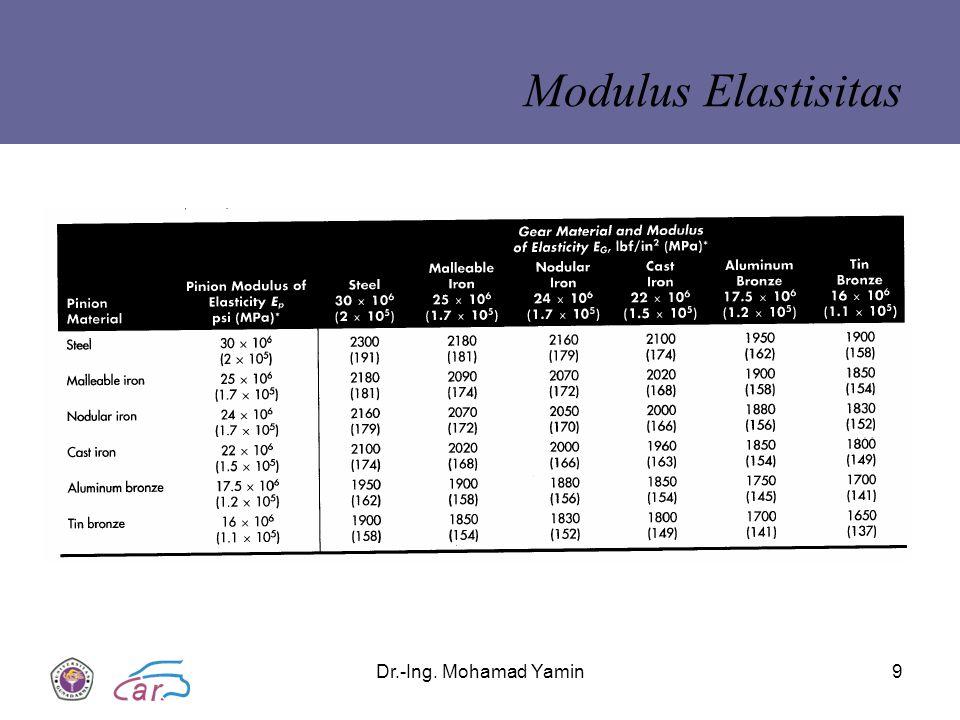 Modulus Elastisitas Dr.-Ing. Mohamad Yamin