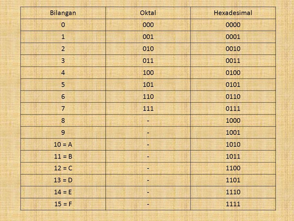 Bilangan Oktal. Hexadesimal. 000. 0000. 1. 001. 0001. 2. 010. 0010. 3. 011. 0011. 4. 100.