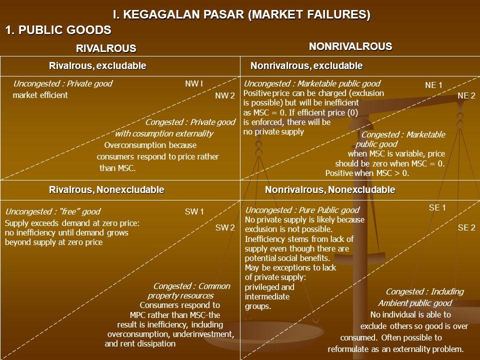 I. KEGAGALAN PASAR (MARKET FAILURES) 1. PUBLIC GOODS