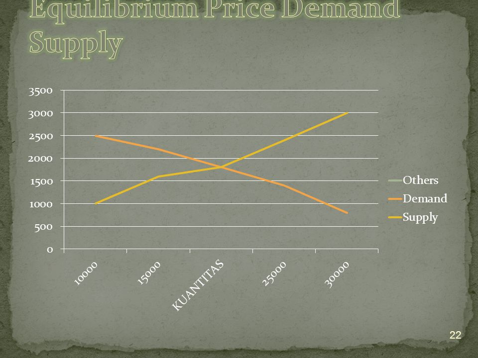 Equilibrium Price Demand Supply