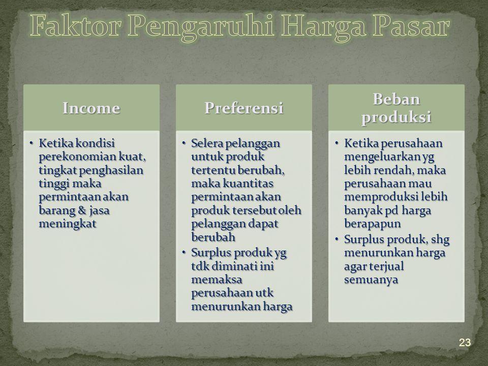 Faktor Pengaruhi Harga Pasar