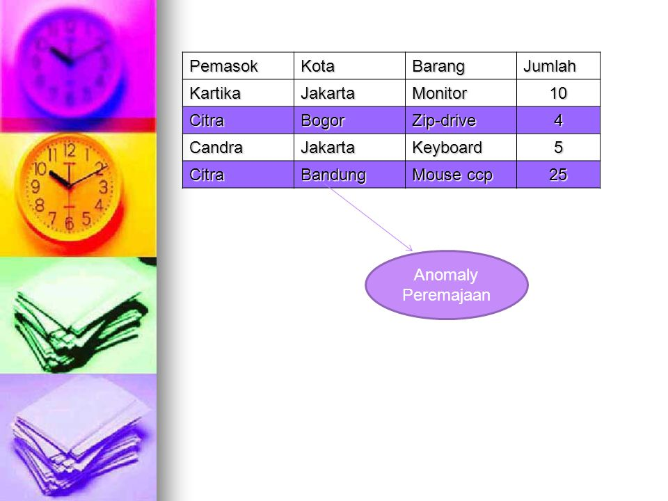 Pemasok Kota. Barang. Jumlah. Kartika. Jakarta. Monitor. 10. Citra. Bogor. Zip-drive. 4. Candra.