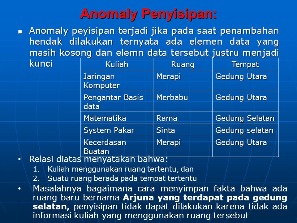 Anomaly Penyisipan: