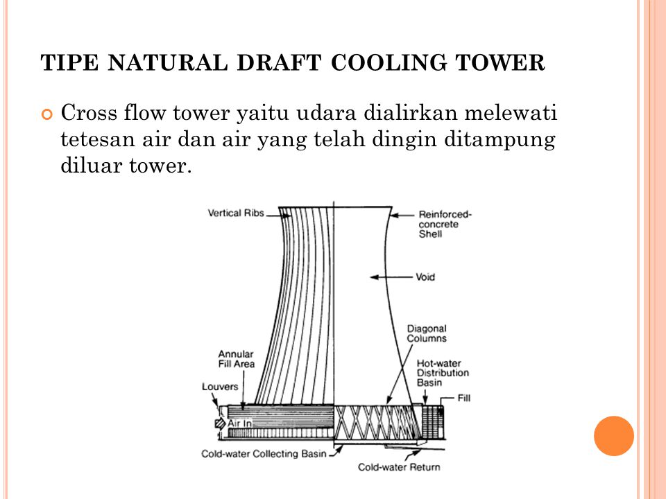 tipe natural draft cooling tower