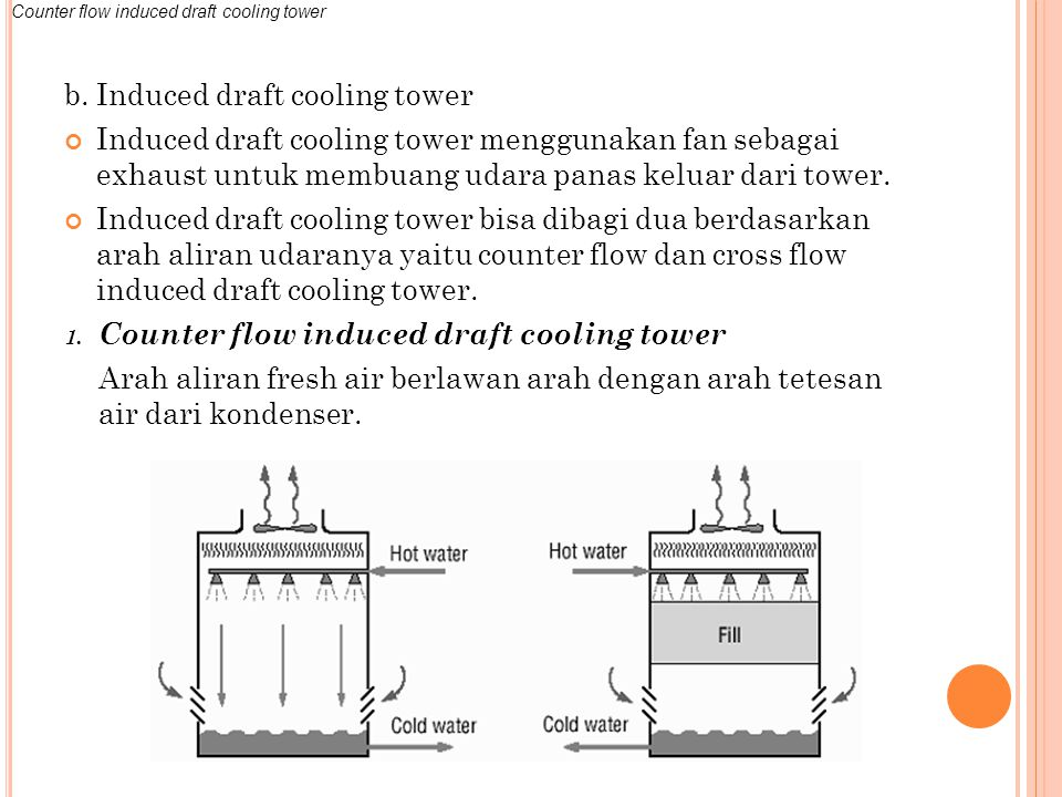 b. Induced draft cooling tower